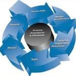 Modelul de securitate pentru un sistem informatic