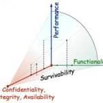 Ce este survivabilitatea