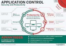 Aplication Control