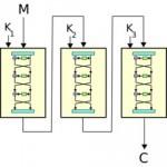 Algoritmul de criptografie 3DES