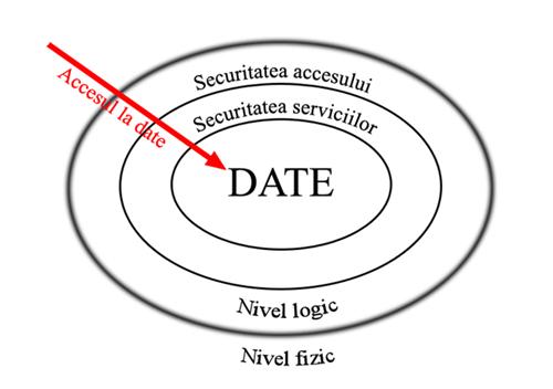 model-securitate