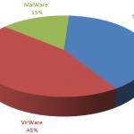 Evoluţia ameninţărilor IT în trimestrul 1 din 2013: Incidente noi, suspecţi vechi