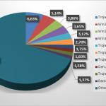 Ameninţările IT au înregistrat o evoluţie alarmantă în al treilea trimestru din 2013