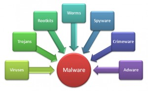 malware-table